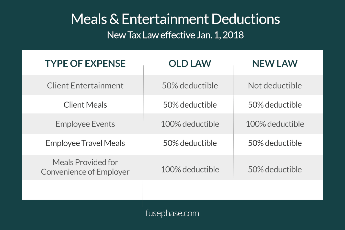meals and entertainment deductions with new tax law